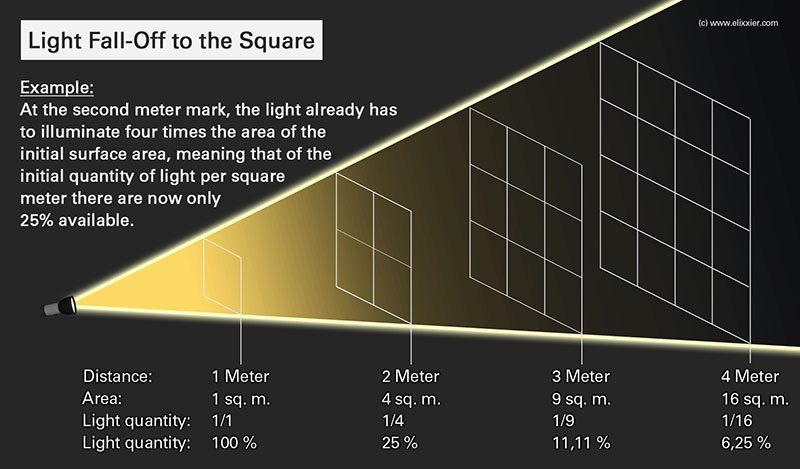 Understanding The Inverse Square Law Of Light Studio Photography Lighting Light Light Photography