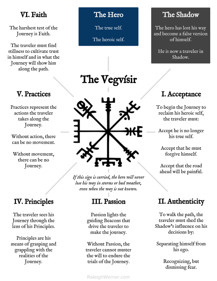 Vegvisir Meaning: The Vegvisir — Raleigh Werner