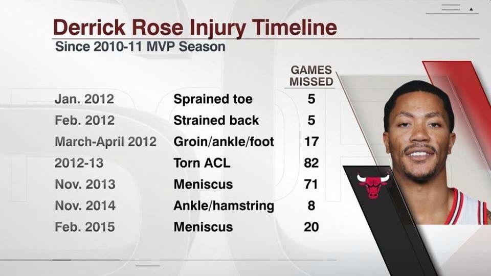 1de490d8960 Derrick Rose Injury Timeline