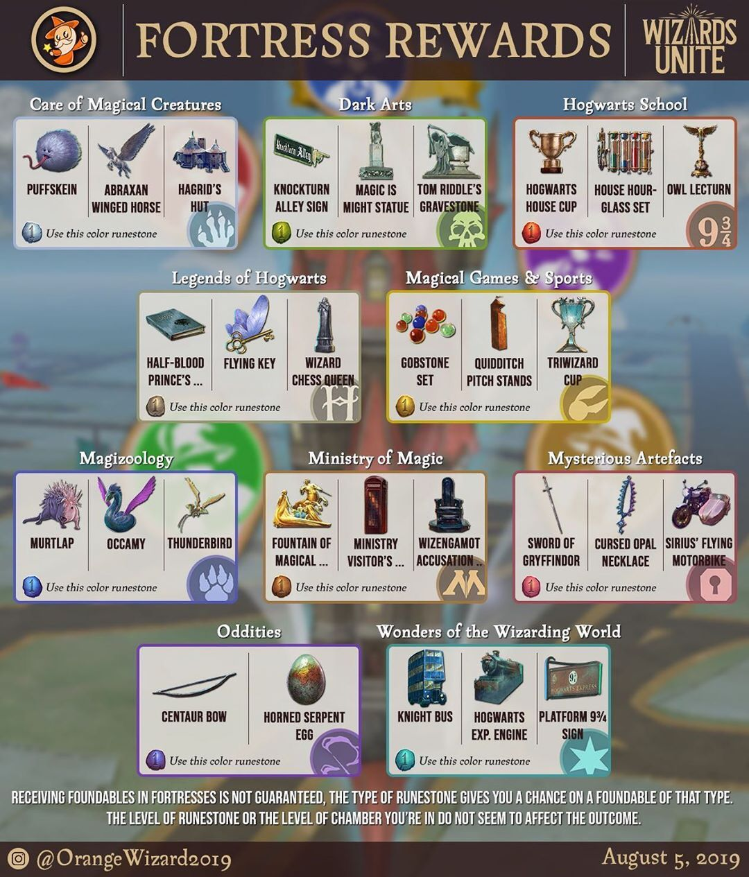 Orange Wizard On Instagram Here Are All Foundables That Are Exclusively Available In Fortresses Thought This Mig Niantic Harry Potter Wizard Hogwarts School