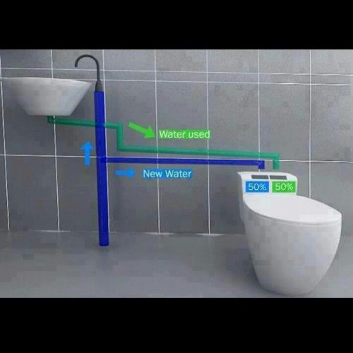 Reusing water (With images) Flush toilet, Home, Sink
