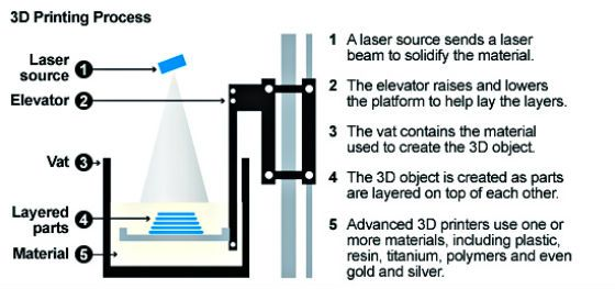 How Does A 3d Printer Work   Chapter No  2   Fasttrack To 3d