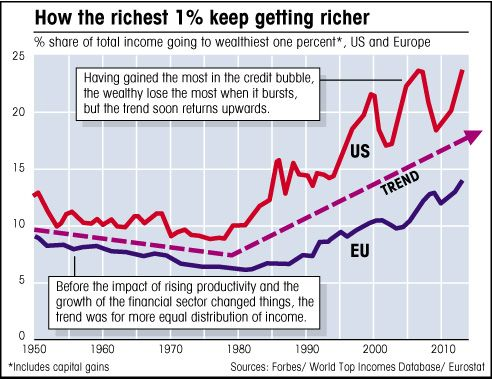 How The Richest 1 Keep Getting Richer How To Get Rich How