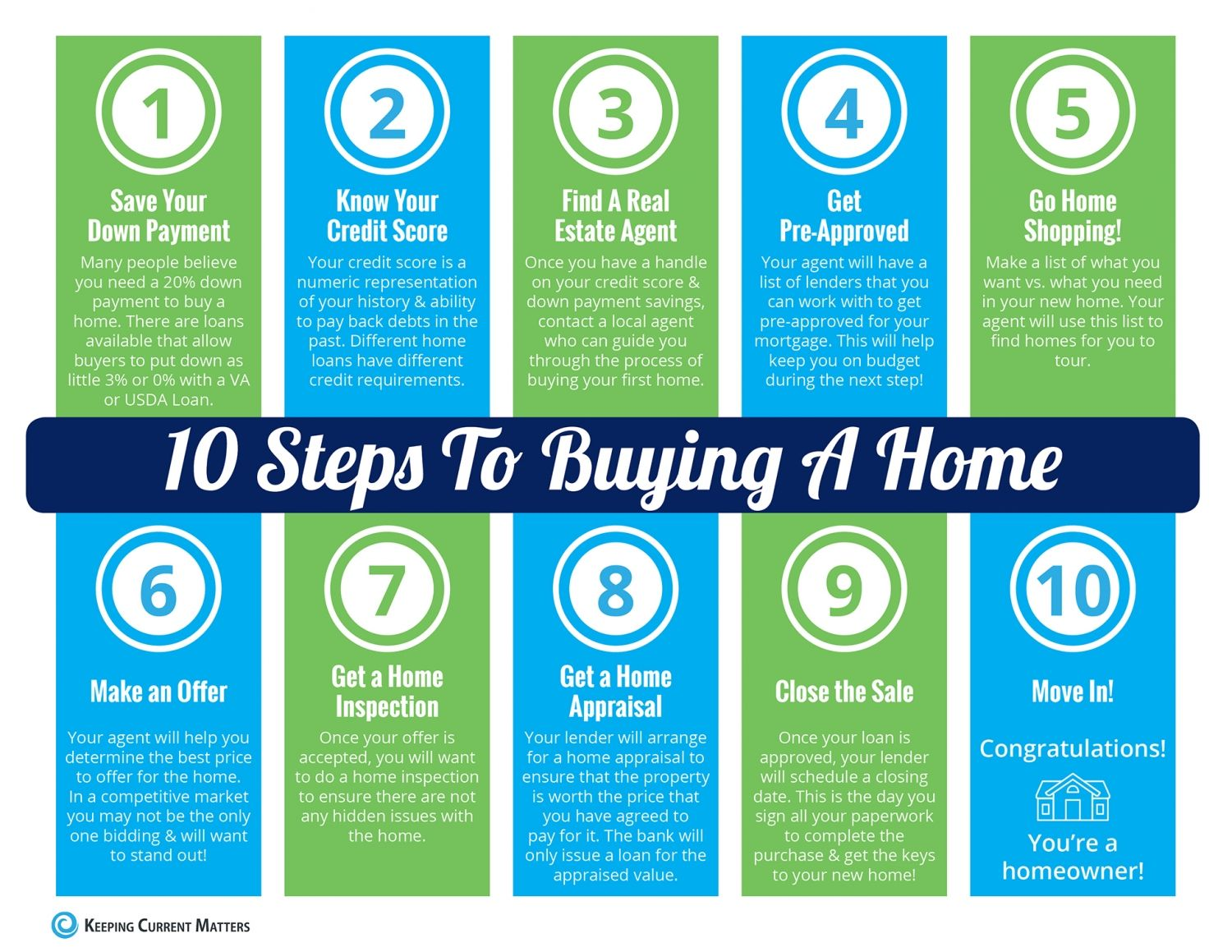10 steps to buying a home this summer infographic with