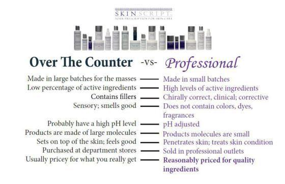 Professional Vs Otc Products Professional Skin Care Products All Natural Skin Care Skin Care Center