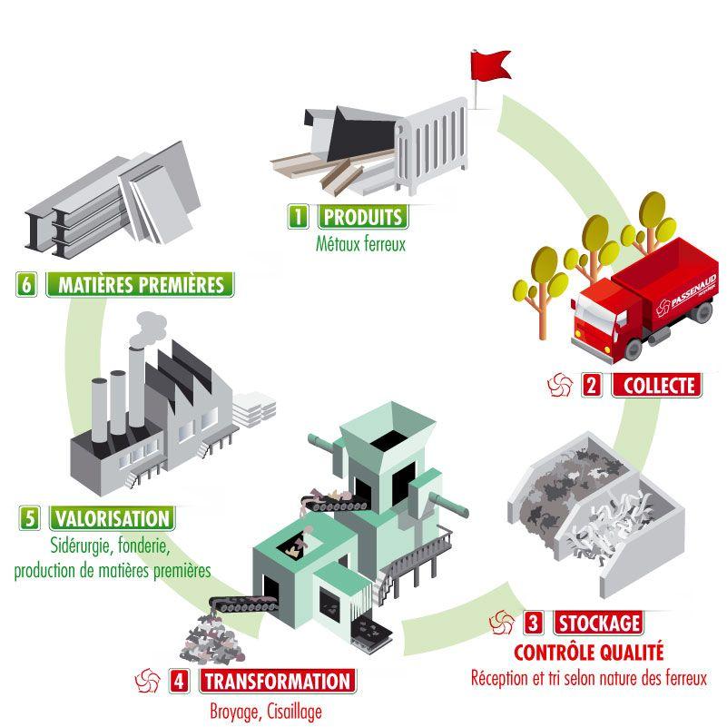 Recyclage des m taux ferreux g o 200 cologie traitement des d chets pinterest - Recyclage des cagettes en bois ...