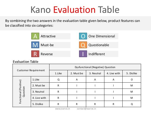 wwwxservein contact@xservein Kano Evaluation Table By combining - definition evaluation