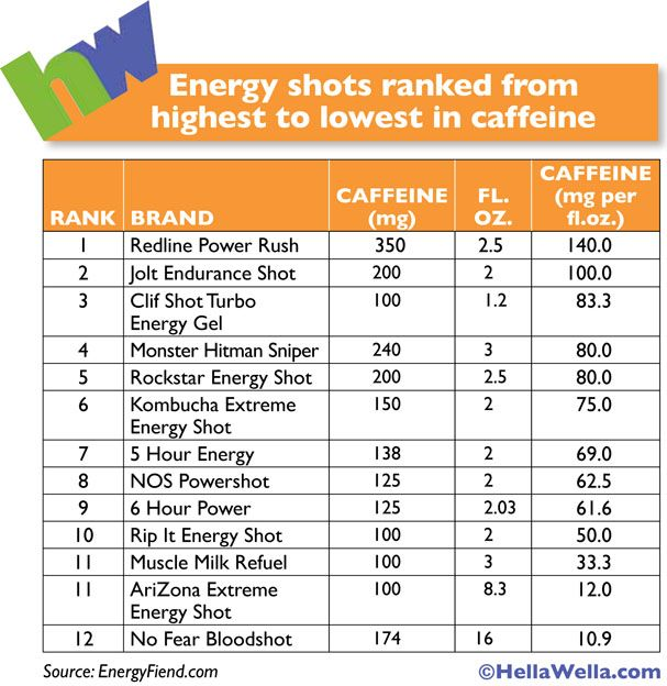 Energy shots ranked from highest to lowest in caffeine ...