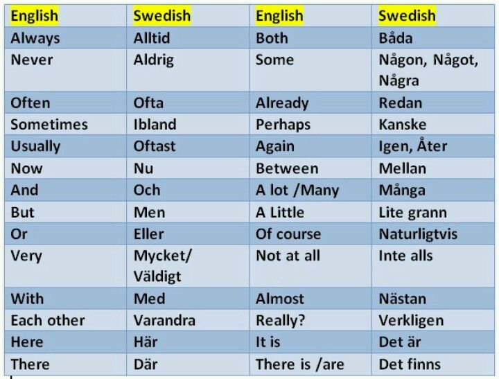 Words in swedish