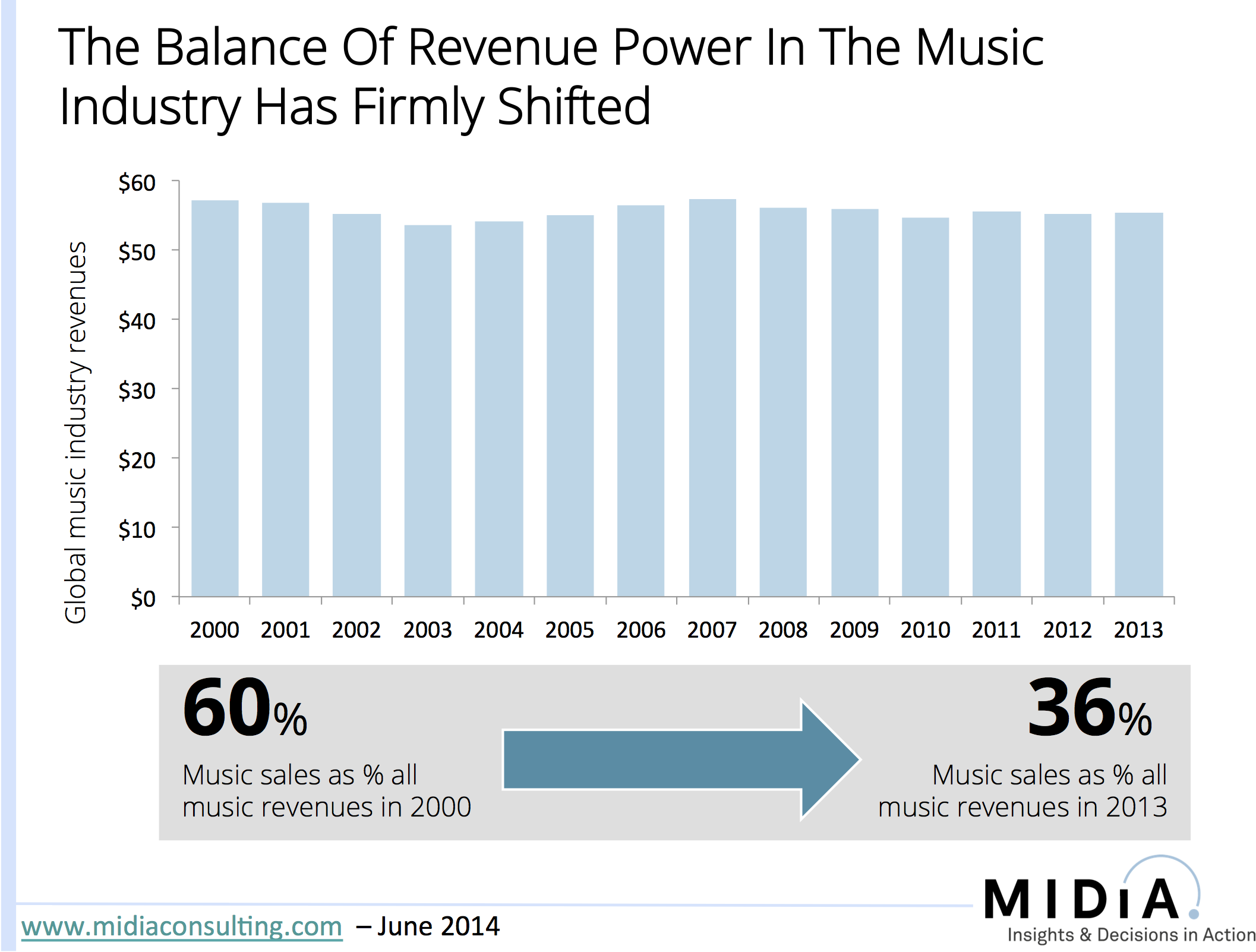 The Great Music Industry Power Shift Music Industry Music Business Music Sales