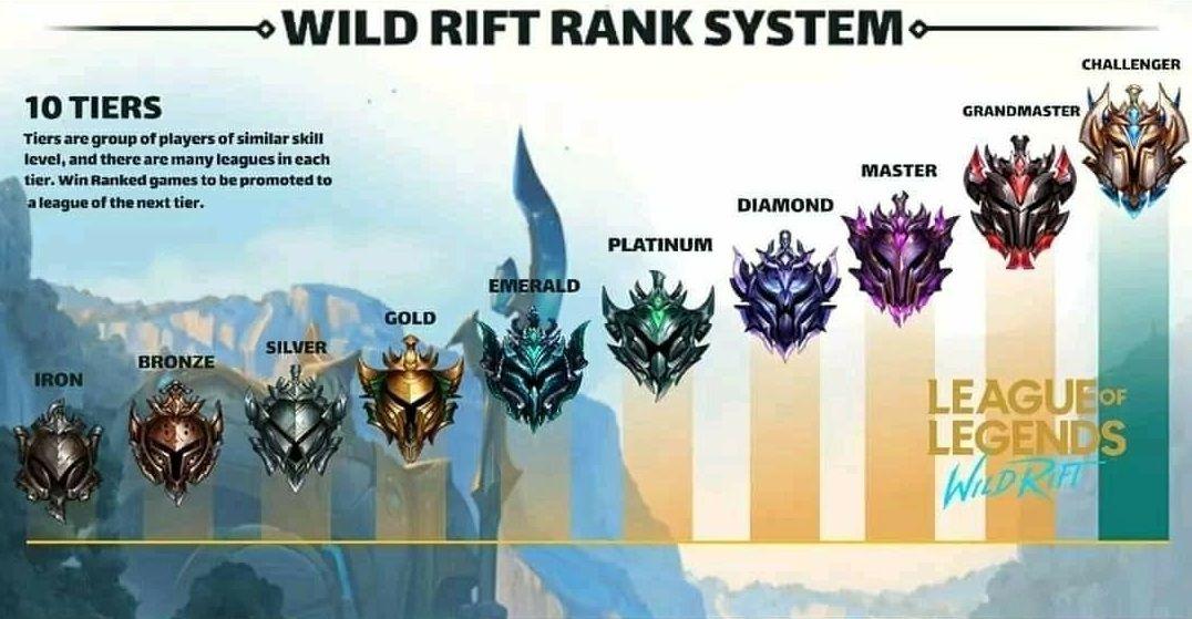 Tier League Of Legends Wild Rift League Of Legends League Wild