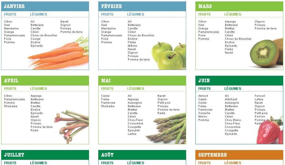 Recettes et menus de saison tableaux calendriers saisonnier fruits et l gumes produits de - Calendrier fruits et legumes de saison ...
