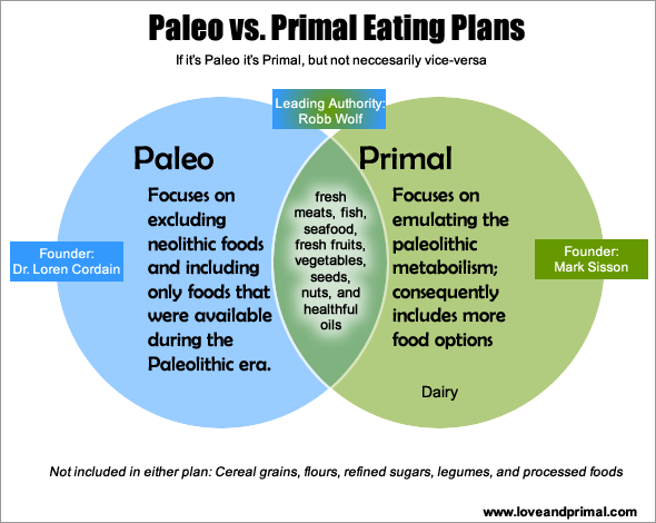 Paleo vs primal diets so the only difference is dairy paleo primal diets so the only difference is dairy malvernweather Choice Image