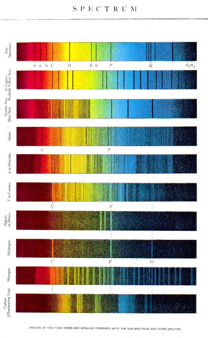 Coloriasto: Spectrum Educational plate, New International Encyclopedia, Dodd, Meade & Co. 1902. Take a peek at Coloriasto http://www.coloriasto.net for colour books and articles archive.