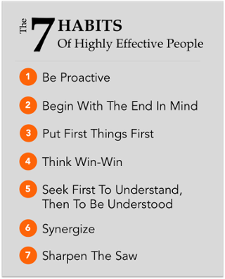 7 Habits of Highly Effective People [Summary & Takeaways]   Highly  effective people, Highly effective people book, Book summaries