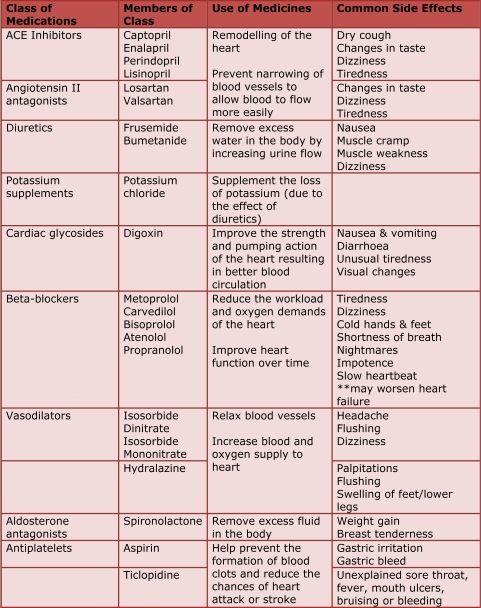 heart failure medicationchart - Google Search | Nursing ...