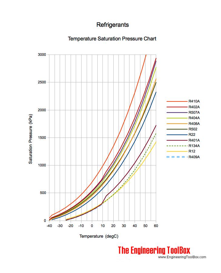 Refrigerant Temperature Pressure Chart Kpa  Car    Chart