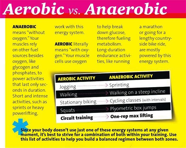 Aerobic Vs Anaerobic Aerobics Anaerobic Exercise Aerobic Exercise
