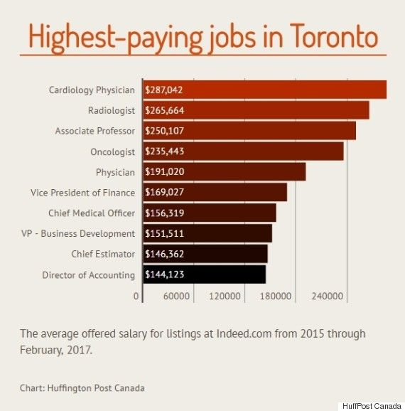 The TopPaying Jobs That Are Hiring In CanadaS Major Cities