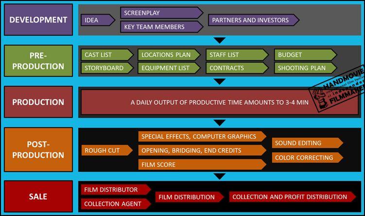HANDMOVIE Film Festival, Independent Filmmaking Process