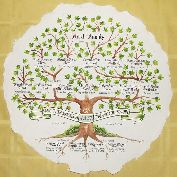 Calligraphy In Weddings Family Tree Embroidery Family Tree