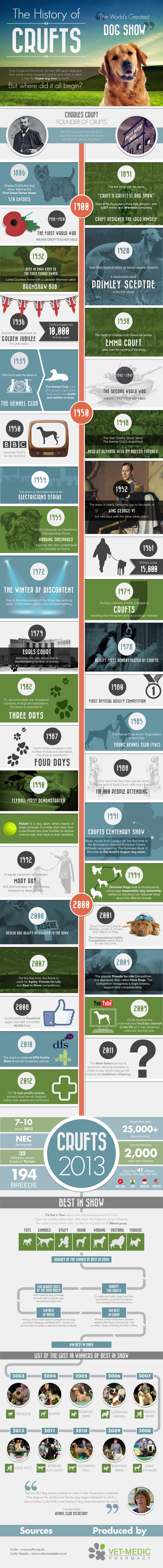 A History Of Crufts #Infographic