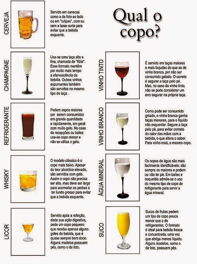 Cozinha Simples da Deia: Com qual copo ?