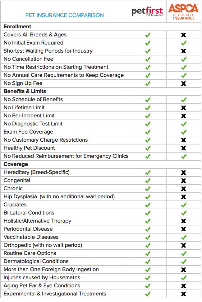 PetFirst Pet Insurance vs. ASPCA Pet Insurance Pet