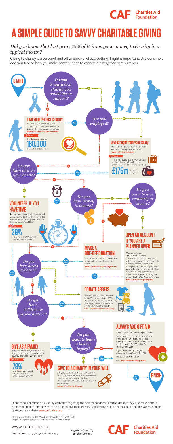 Savvy Charitable Giving Infographic Charitable Giving