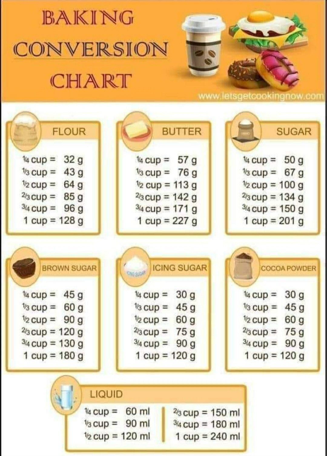 Baking Conversion Chart Cooking Measurements Baking Measurements Baking Conversion Chart