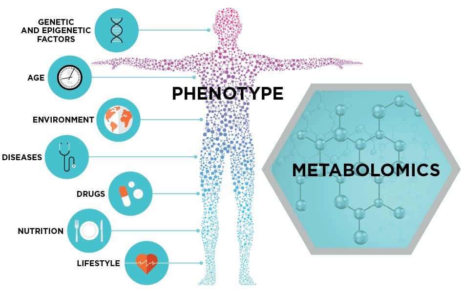 Metabolomics Is A Biological Study Of Chemical Processes That Involve Metabolites Personalized Medicine Medical Robots Life Science