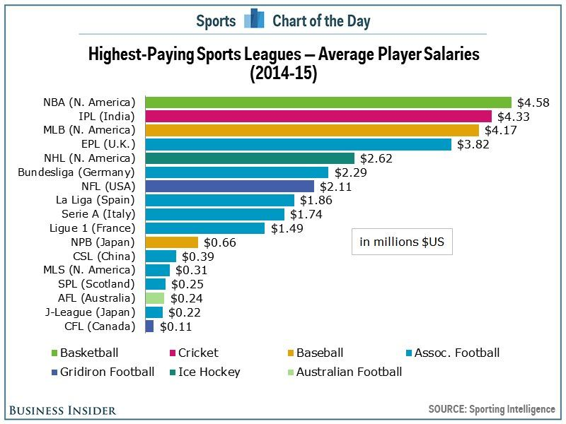 The Nba Is The Highest-Paying Sports League In The World -9119
