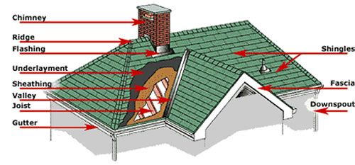 All You Need To Know About Roofing And Roof Repair Dublin Roofing Dublin Roofing Company New Roof Roof Repair Roof Tiles Roof Repair Gable Roof Design Roofing