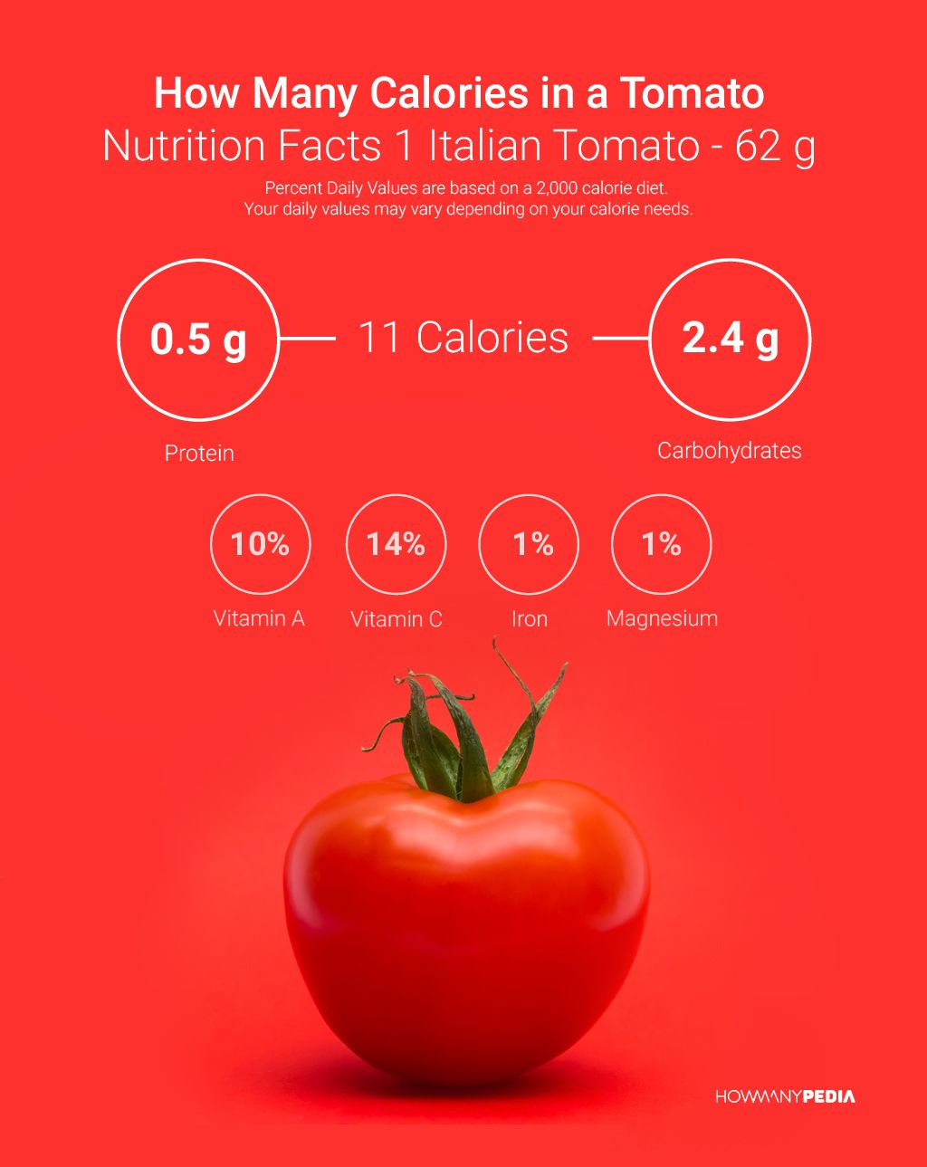 How Many Calories In A Tomato Howmanypedia Health Benefits Of Tomatoes Tomato Nutrition Calorie