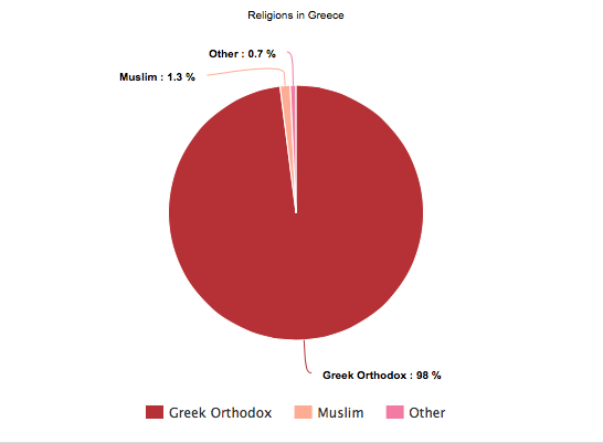 The Most Prominent Religion In Greece Is Greek Orthodox About - Which religion has the most population