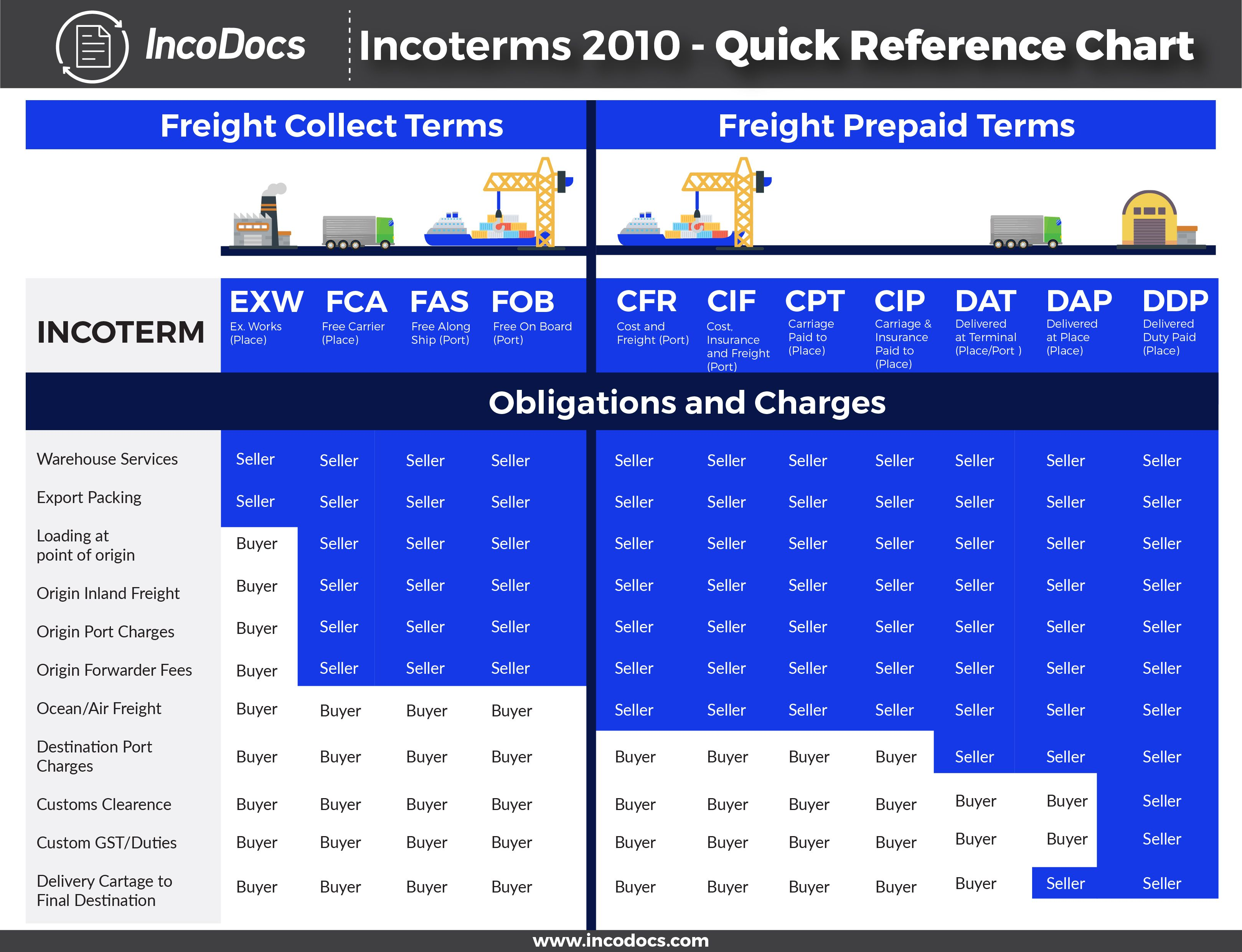 Incoterms 2010 explained for import export shipping