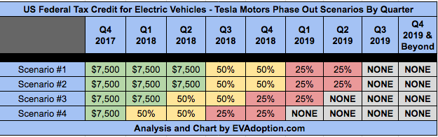 Predicting When Us Federal Ev Tax Credit Will Expire For Tesla Ers