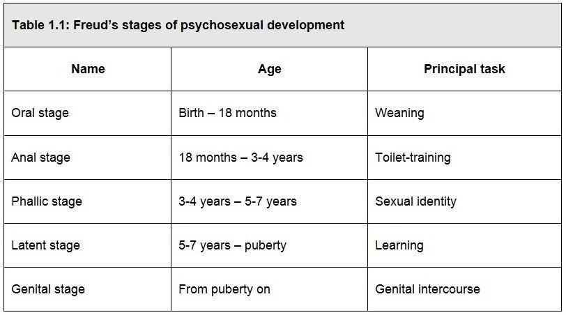 Sigmund Freud Development Theory Task Freud Stages Pediatric Nursing Psychology Studies