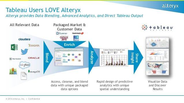 Alteryx + Tableau   Tableau + People Analytics in 2019