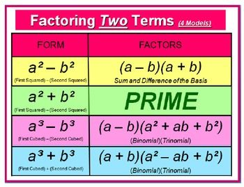 freebie factoring techniques cheat sheet    polynomial functions pinterest math Calculus Derivatives Cheat Sheet Calculus Derivatives Cheat Sheet