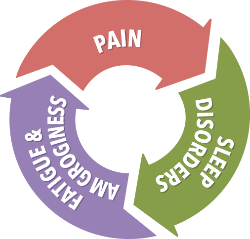 Pain, Depression, and Dysfunction can quickly become a vicious cycle. It is time to break that cycle. That is what HOPE Wellness Institute excels in.