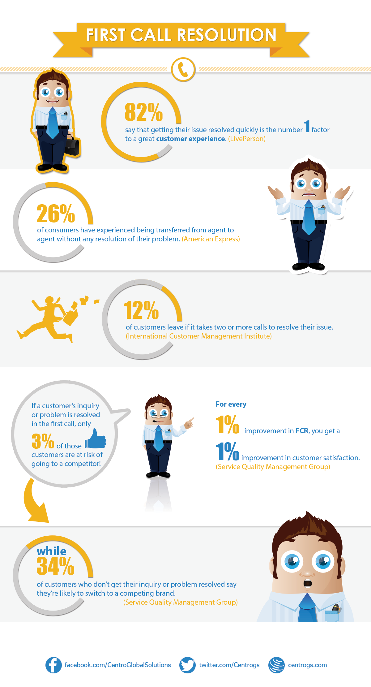 First call resolution infographic CX SCRM custserv