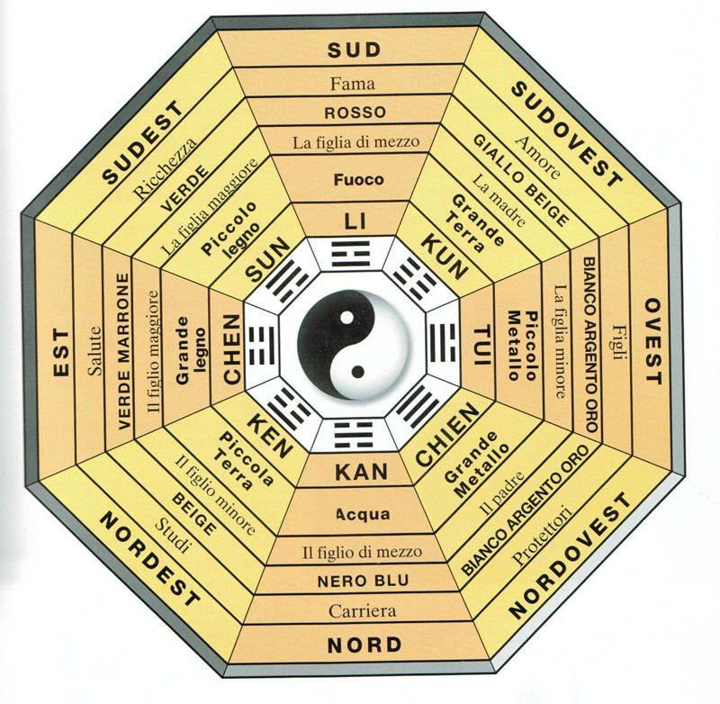 Una breve descrizione del bagua feng shui per coloro che non sono - feng shui garten bagua