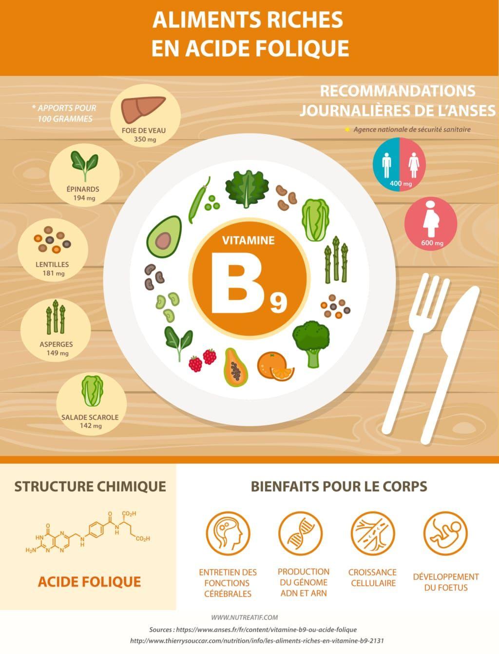 Aliments riches Vitamine B9 Acide folique #vitamineB9 # ...