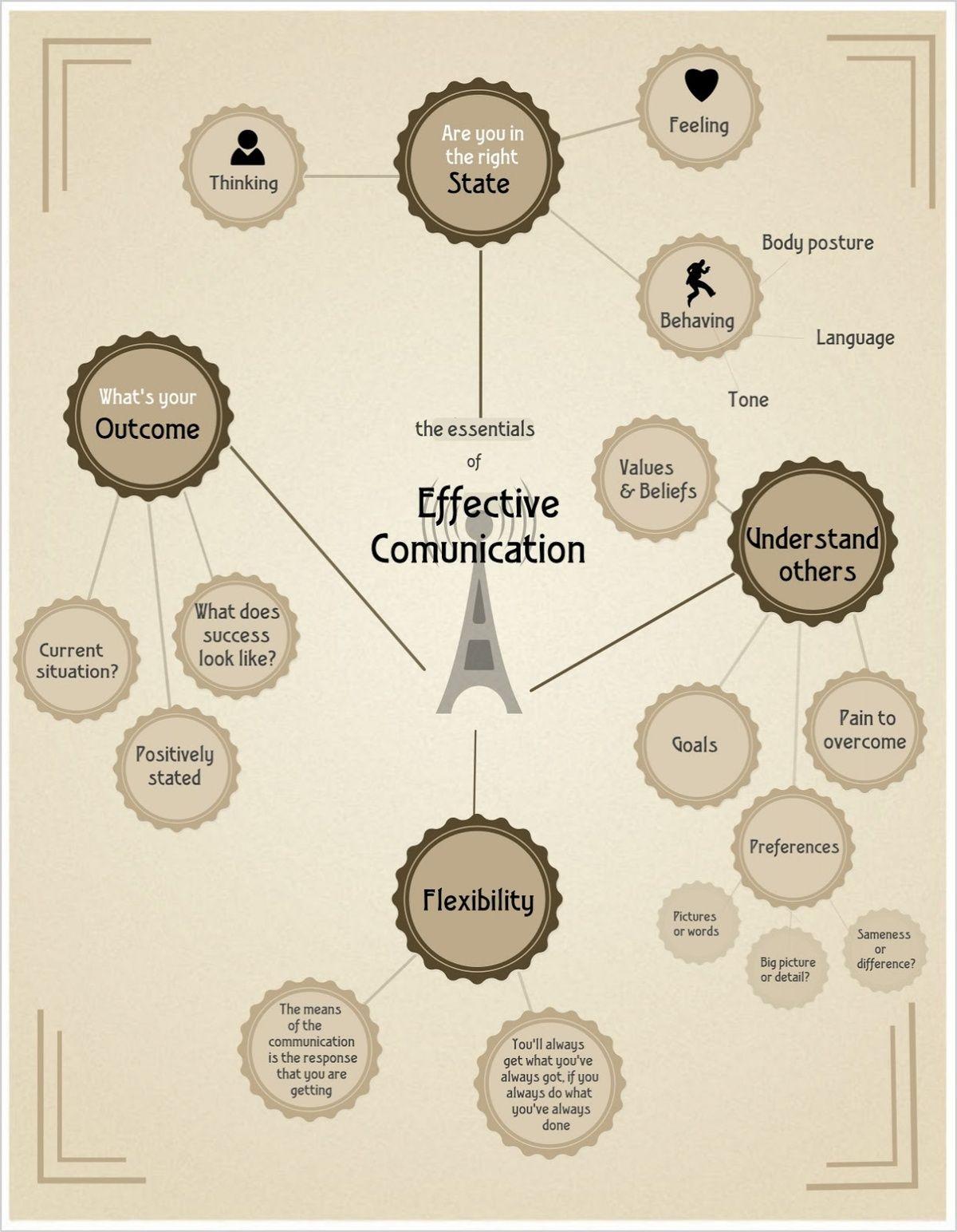 Effective Communication Scheme