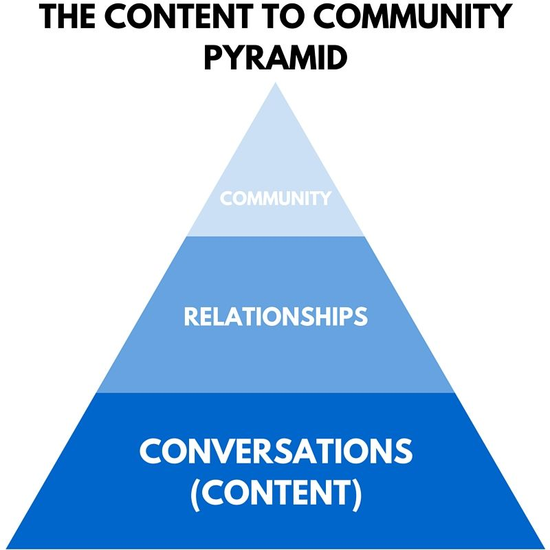 The conversation to community pyramid.