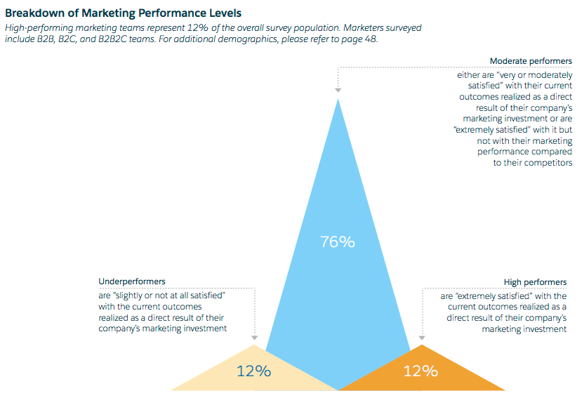 From The Salesforce Report  DigitalMarketing Strategy