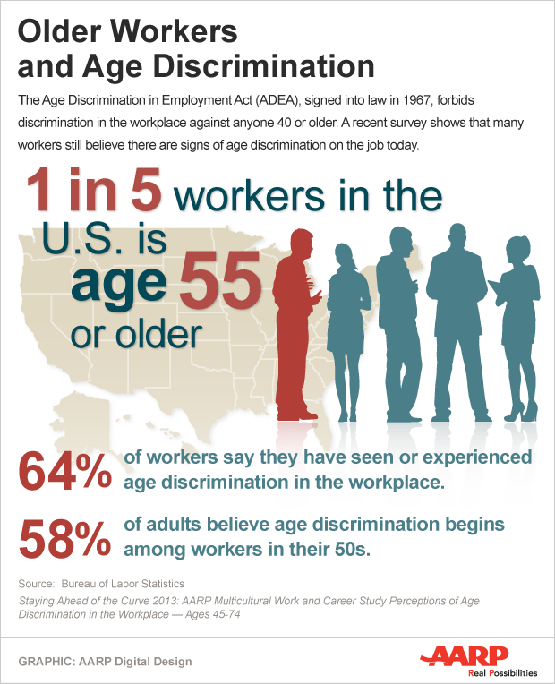 Aarp Bulletin On Twitter In 2021 Age Discrimination Discrimination Generations In The Workplace