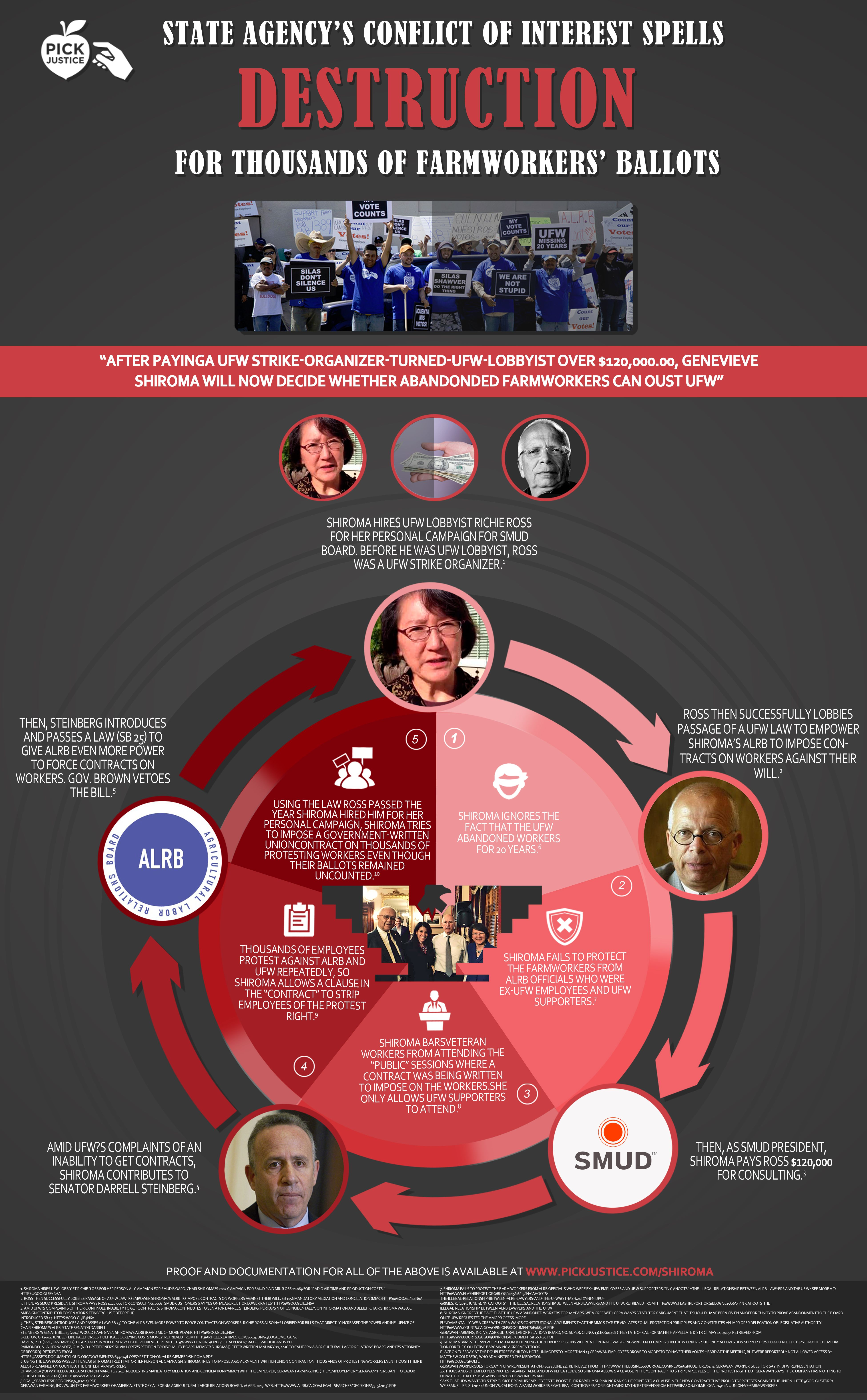 State Agency's conflict of Interest Spells  #design #infographic