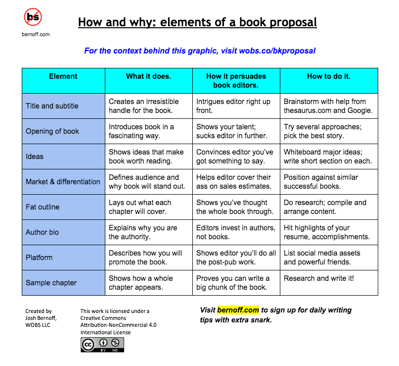 Elements Of A Book Proposal  By Josh Bernoff  All Things Writing